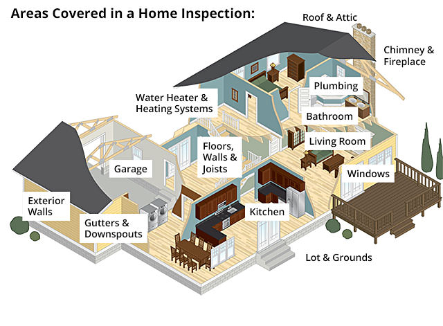 The various points covered in a home inspection include Roof & Attic, Chimney & Fireplace, Water Heater & Heating Systems, Plumbing, Bathroom, Living Room, Kitchen, Floors Walls & Joists, Windows, Garage, Exterior Walls, Gutters & Downspouts, and Outside Lot & Grounds.